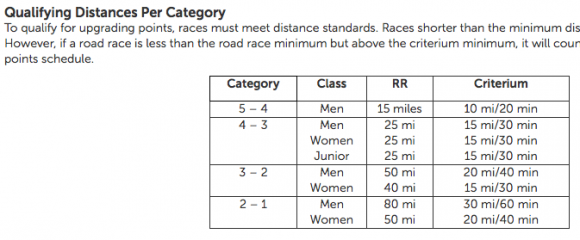 Qualifying Distances